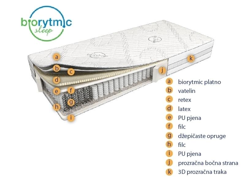 biorytmic presjek madraca